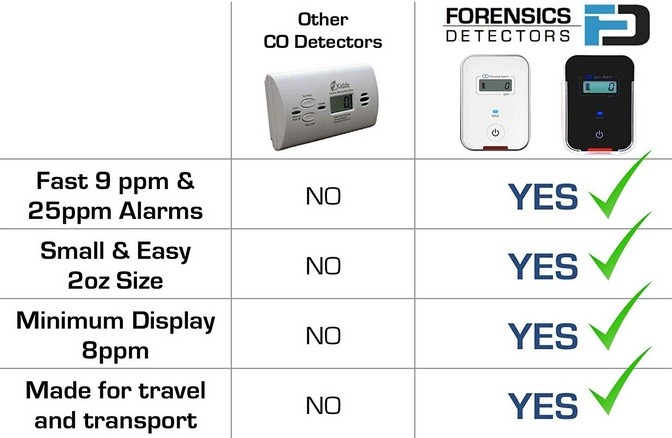 How Can I Select The Best Carbon Monoxide Meter